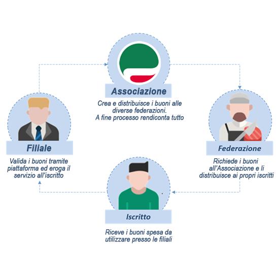 Organizzazione Coupon - Associazione