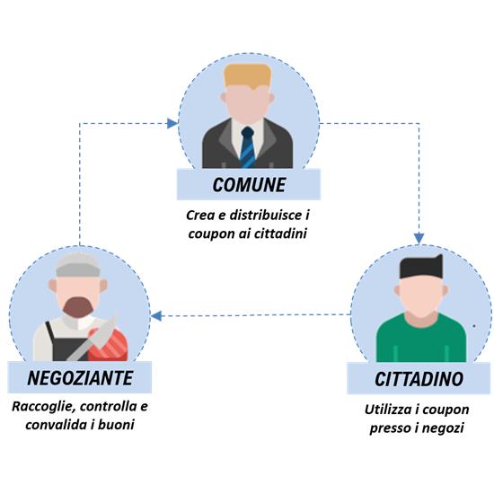Organizzazione Coupon - Pubblica Amministrazione